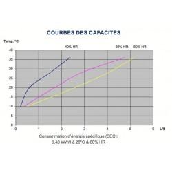 Déshumidificateur Dantherm CDP70 capacité