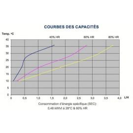 Déshumidificateur Dantherm CDP50 capacités