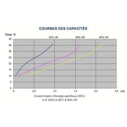 Déshumidificateur Dantherm CDP40 capacités
