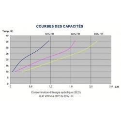 Déshumidificateur Dantherm CDP40T performances