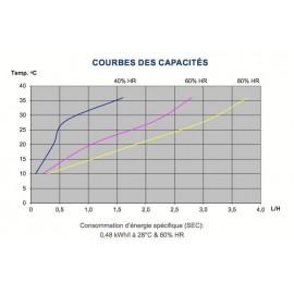 Déshumidificateur Dantherm CDP50T performances
