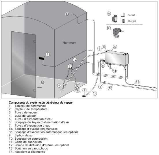 G n rateur vapeur hammam accessoire hammam sante - Generateur de vapeur ...