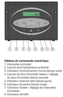 Commandes deshumidificateur CDT90
