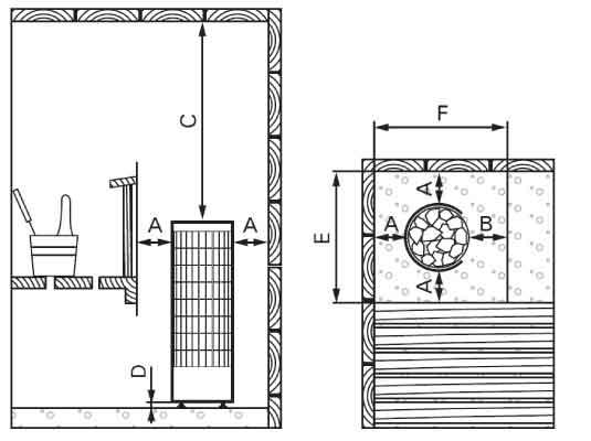 Distance poele sauna